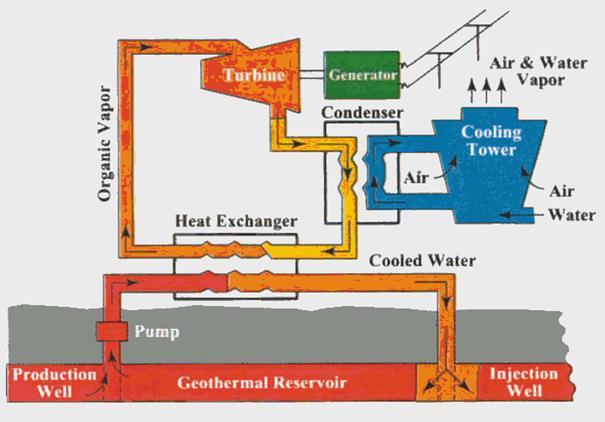 Geotermalna Energija Upotreba I Princip Rada Izvori
